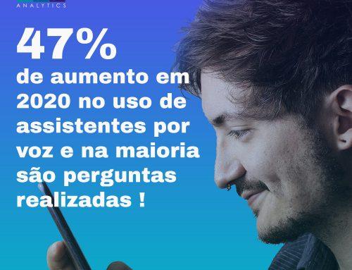 47% de aumento em 2020 no uso de assistentes por voz