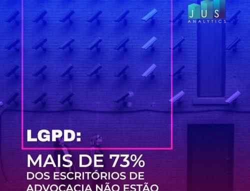 LGPD: Mais de 73% dos escritórios de advocacia não estão adequados.
